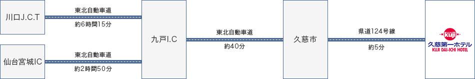 お車でお越しの方 Directions by CAR