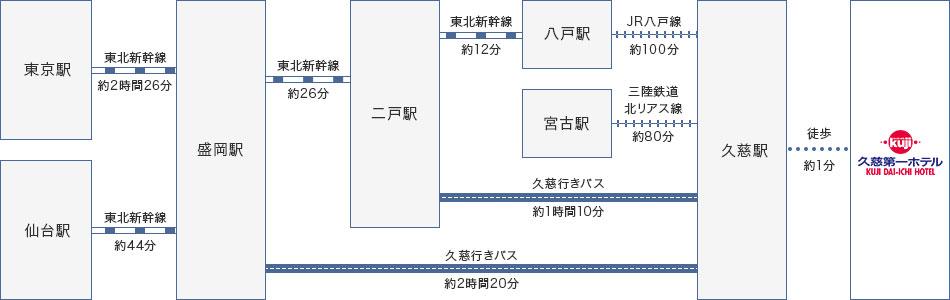 新幹線・電車・バスでお越しの方 Directions by Rail